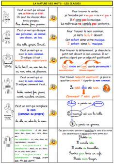A l'encre violette: SOUS-MAIN CYCLE 3 Etiquette, Bullet Journal, How To Plan, Education, Autocad, School Ideas, Charlotte, College, Classroom
