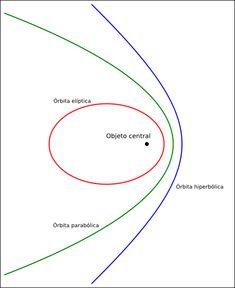 Los tres tipos de órbitas cónicas [Stamcose / CC Attribution-Sharealike 3.0 License].