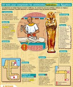 Playbac Presse Digital - Ten words to understand the funeral ceremonies of the Egyptians - Ancient Egypt, Ancient History, Medical Mnemonics, Egyptian Mythology, Learn French, Study French, French Class, Ancient Civilizations, French Language
