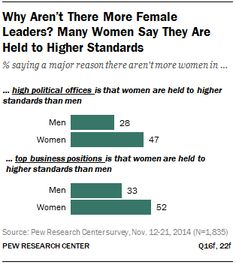 Holding men to lower standards - is that like a Participation Trophy? Why Aren't There More Female Leaders? Many Women Say They Are Held to Higher Standards