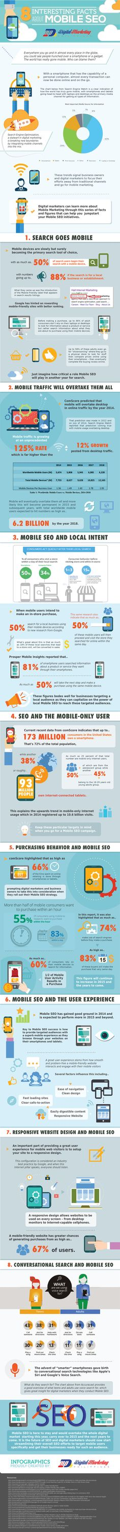 8 Interesting Facts About Mobile SEO (Infographic) | via Mary Lumley | BornToBeSocial.com | Pinterest Marketing, France