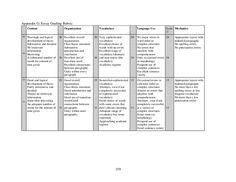 For and against essay rubrics