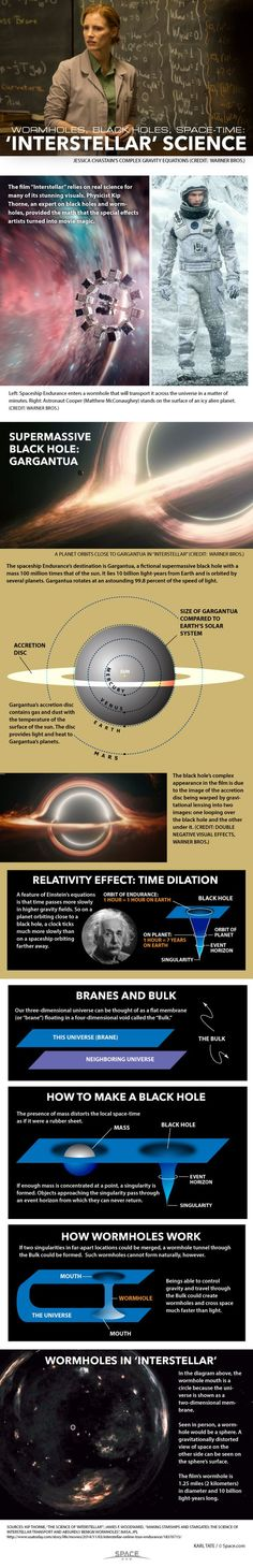 The science behind the movie \'Interstellar\' explained (Infographic) | ScienceDump
