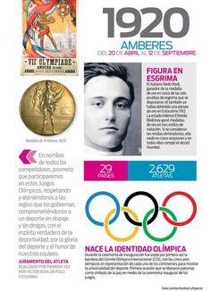 La historia de los Juegos Olímpicos modernos: 1920 AMBERES
