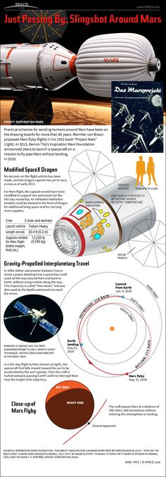 Dennis Tito's 2018 Human Mars Flyby Mission Explained  #Infographic: Space tourist Dennis Tito's daring proposal to send a man and a woman on a 501-day space flight around the planet Mars explained.