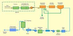 """Résultat de recherche d'images pour """"water supply schematics"""""""