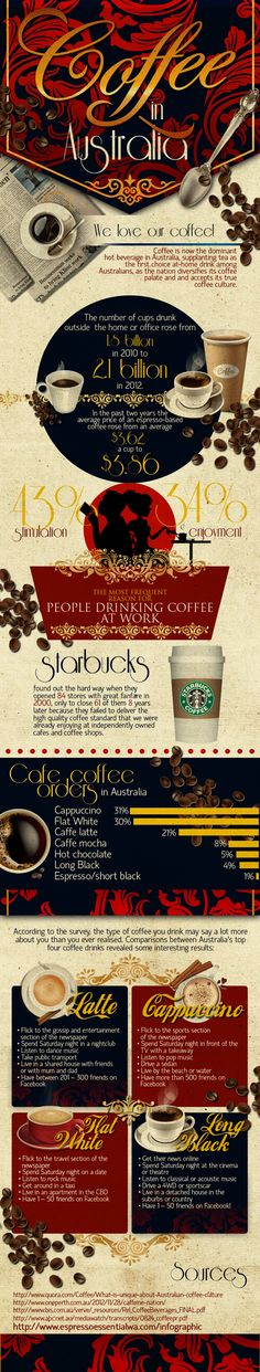 This infographic is based on some interesting data relating to Coffee consumption in Australia which makes for an intriguing read. We even found survey data which implies how many Facebook friends you ought to have depending on which type of coffee you drink! Pretty obviously innaccurate but good for a laugh!