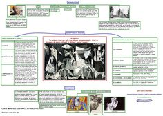 une carte mentale sur un sujet d 'histoire des arts dans la thématique « ARTS, ETATS, POUVOIR » avec la problématique « comment l'art peut -il devenir … Pablo Picasso, Picasso Guernica, Art Picasso, Spanish Art, Spanish Lessons, Teaching Spanish, Spanish Teacher, History Projects, Art History