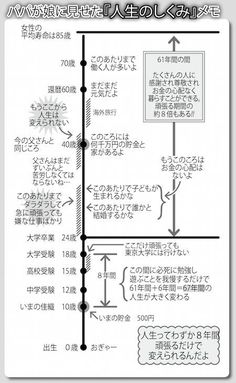 Learn Japanese for a real communication for your work, school project, and communicating with your Japanese mate properly. Many people think that Learning to speak Japanese language is more difficult than learning to write Japanese Learn To Write Japanese, Japanese Funny, Kids Study, Life Words, Life Plan, Japanese Language, Life Advice, Wise Quotes, Study Tips
