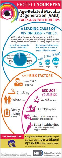 As the population ages, Age-Related Macular Degeneration (AMD) is becoming more prominent. Early detection and prevention are essential to healthy eyes. Healthy Eyes, Healthy Aging, Stay Healthy, Dry Eyes Causes, Eye Facts, Diabetic Retinopathy, Parts Of The Eye, Eye Infections, Infographics