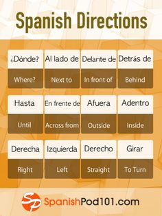 Spanish words to help you ask for directions and never get lost again! Join the … Spanish words to help you ask for directions and never get lost again! Join the fun and learn Spanish for FREE: Spanish Help, Spanish Practice, Spanish Notes, Learn To Speak Spanish, Spanish Basics, Spanish English, Spanish Lessons, Learn English, French Lessons