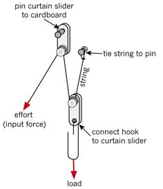 How to pop a balloon with a pulley an inclined plane and a lever how to pop a balloon with a pulley an inclined plane and a lever claire pinterest pulley inclined plane and physics ccuart Image collections