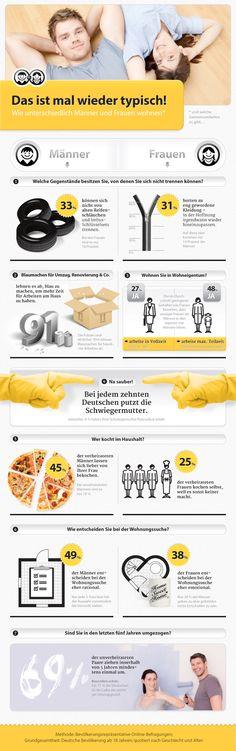 Infografik – Wie Männer und Frauen wohnen - gefunden und gepinnt vom Immobilienmakler in Hannover: arthax-immobilien.de