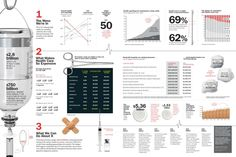 Why Health Care is So Expensive: Award Winner Infographic