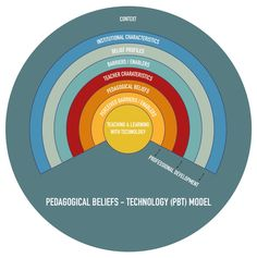 This figure depicts the main themes of a review that was designed to further our understanding of the link between teachers' pedagogical beliefs and educational uses of technology. The synthesis of qualitative findings integrates the available evidence about this relationship. This is the link to the paper…