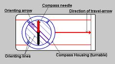How To Use A Compass Posted on July 18, 2013 by staff-writer Using the compass alone