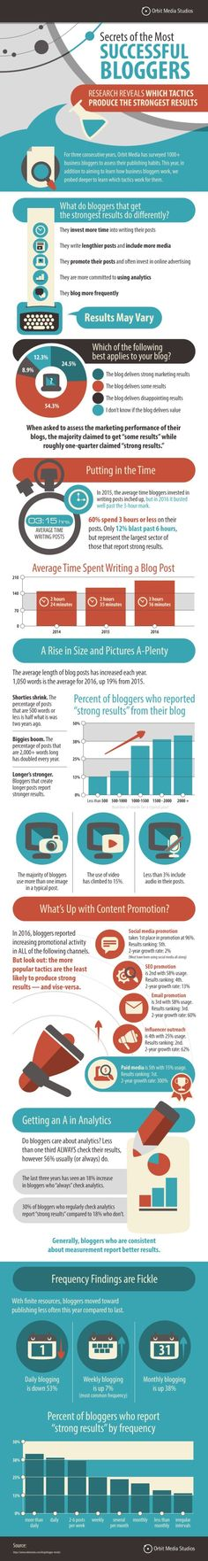 Which Blogging Tactics Produce the Strongest Results? [New Survey Data] #infographic