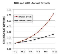Understand Business Growth Metrics