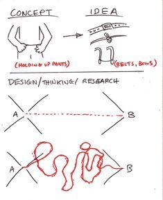 #Design thinking