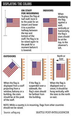 In preparation for the 4th of July .... or in case you're just feeling patriotic any ol day. How to fly a flag