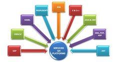 QA InfoTech Development Technology by QA InfoTech, via Flickr