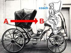 Qu'est-ce que le coaching ? Le coche, mot français à l'origine de coaching, est ce qui permet vous acheminer d'un point à un autre. Le cocher ne choisit pas la destination. Le coach non plus. Il aide à atteindre la destination que vous avez fixée, celle qui émerge et fait sens.