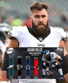 Jason Kelce is running away as  profootballfocus highest graded center.  Kelce is having a. Eagles Win SuperbowlFootball ... d9f132f52