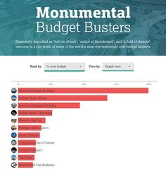See The Most Over Budget Projects of All Time Ranked in this Infographic