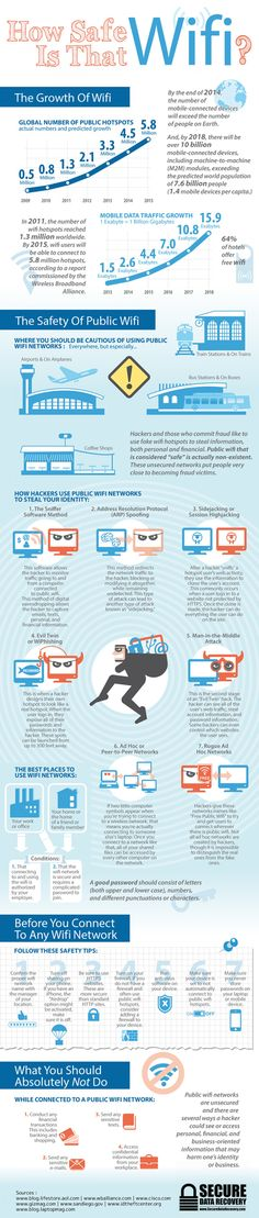 How Safe Is That Wifi? | #infographics repinned by @Piktochart
