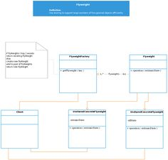 Uml class diagram example for a computer store system this class design patterns class diagram template for software flyweight ccuart Choice Image