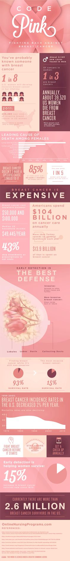 We are participating in several Race for the Cure events. Here are some interesting facts about breast cancer. Let's help find a cure! @komenoc