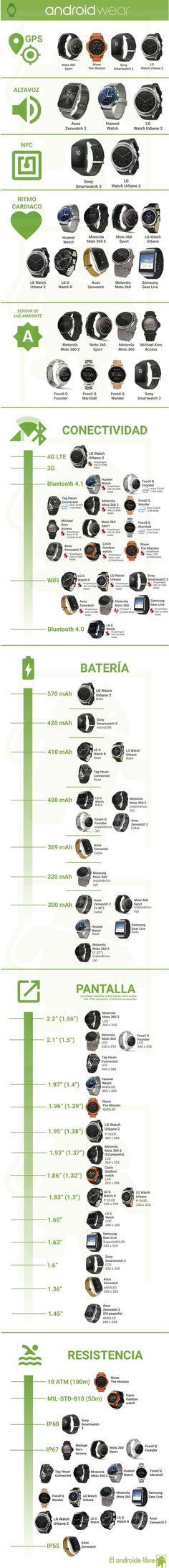 Hola: Una infografía sobre Smartwatches Android. Vía Un saludo