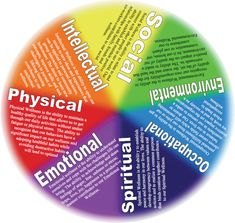 Health and wellness is so much more than beauty.- Health and wellness is so much more than beauty. It encompasses all aspects of l… Health and wellness is so much more than beauty. It encompasses all aspects of life. Share if you agree. Wellness Wheel, Wheel Of Life, Life Balance Wheel, Health Class, Mental Health, Coaching, Coping Skills, Emotional Intelligence, Self Development