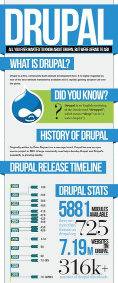 All you ever wanted to know about Drupal [Infographic]