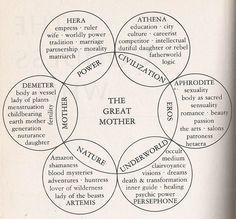 Gli Arcani Supremi (Vox clamantis in deserto - Gothian): Il culto della Grande Madre
