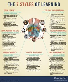 learning style are you? This info-graphic goes beyond the traditional visual, aural and kinesthetic types, with seven learning styles and tips on how to study for each. Learning Spanish, Kids Learning, Learning Tools, Spanish Lessons, Learning Activities, Teaching Kids, Good Study Habits, Coaching Personal, Life Coaching