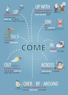 Educational infographic & data visualisation phrasal verbs with come, Infographic Description phrasal verbs with come, - English Prepositions, English Fun, English Idioms, English Phrases, Learn English Words, English Study, English Lessons, English Time, Teaching English Grammar