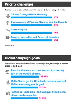 Avaaz's 2015 poll results, asking its over 30 million users what should be the focus of the organisation: https://secure.avaaz.org/en/poll_results_2015/