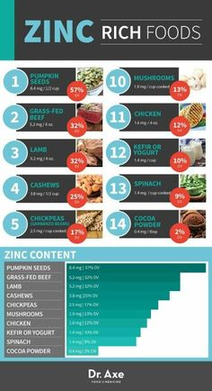 Holistic Health Remedies Zinc Rich Foods- article explains symptoms of zinc deficiency, lists daily recommended allowances, and lists foods high in zinc- also has safty info about taking too much supplemental zinc Foods High In Zinc, Zinc Rich Foods, Foods With Zinc, What Foods Contain Zinc, Kefir, Zinc Deficiency Symptoms, Shampoo Diy, Health And Nutrition, Body Fitness