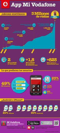 Infografía para Vodafone España