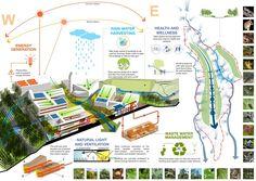 Universidad del Istmo Master Plan and Implementation / Sasaki Associates,diagram 01