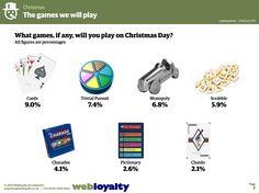 ¿A qué jugarán los británicos en Navidad? Las cartas, el Trivial y el Monopoly son sus favoritos http://www.webloyaltyuk.com/2014/12/09/looking-ahead-christmas-spending-trends-uk/