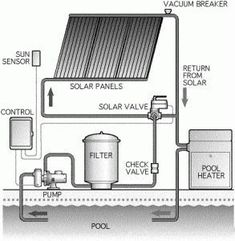 About DIY Solar Pool Heater « Solar Energy for My Home