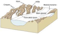 This illustration shows how a glacial landscape is created. Notice the glacier's flows modifies the surrounded landscape.