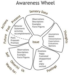 Awareness Wheel // psychotherapy, psychology, therapy resources