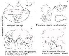 www.maestragemma.com Schede%20stagioni.htm Water Activities, Writing Activities, Science For Kids, Earth Science, Experiment, World Water Day, Tracing Worksheets, Water Cycle, Preschool Themes