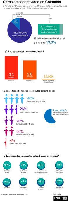 Porcentaje de los colombianos conectados a internet.
