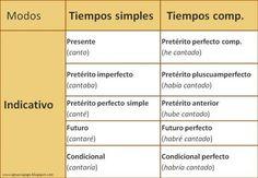 Los tiempos verbales en español - RESUMEN Y ESQUEMAS Ap Spanish, Spanish Grammar, Teaching Spanish, Futuro Simple, Idioms, Kindergarten, Homeschool, Study, Learning