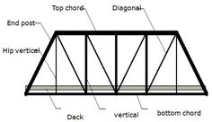 What is truss bridge?    Truss bridge is a bridge composed of connected elements (typically  straight) which may be stressed from tension,...