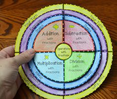 Add, Subtract, Multiply, and Divide Fractions Foldable Excellent Math website Dividing Fractions, Math Fractions, Maths, Multiplication, Teaching Fractions, Equivalent Fractions, Math Teacher, Math Classroom, Teaching Math